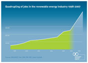 Renewable energy seen generating one million jobs (Special to IANS)