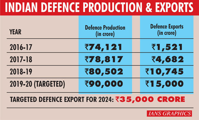 'Indigenous platforms to increase India's defence exports'