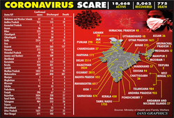24,506, Covid cases reported so far in India, 775 died