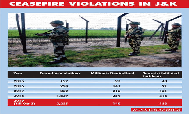 Ceasefire violations by Pak in J&K at a 5-yr-high in 2019